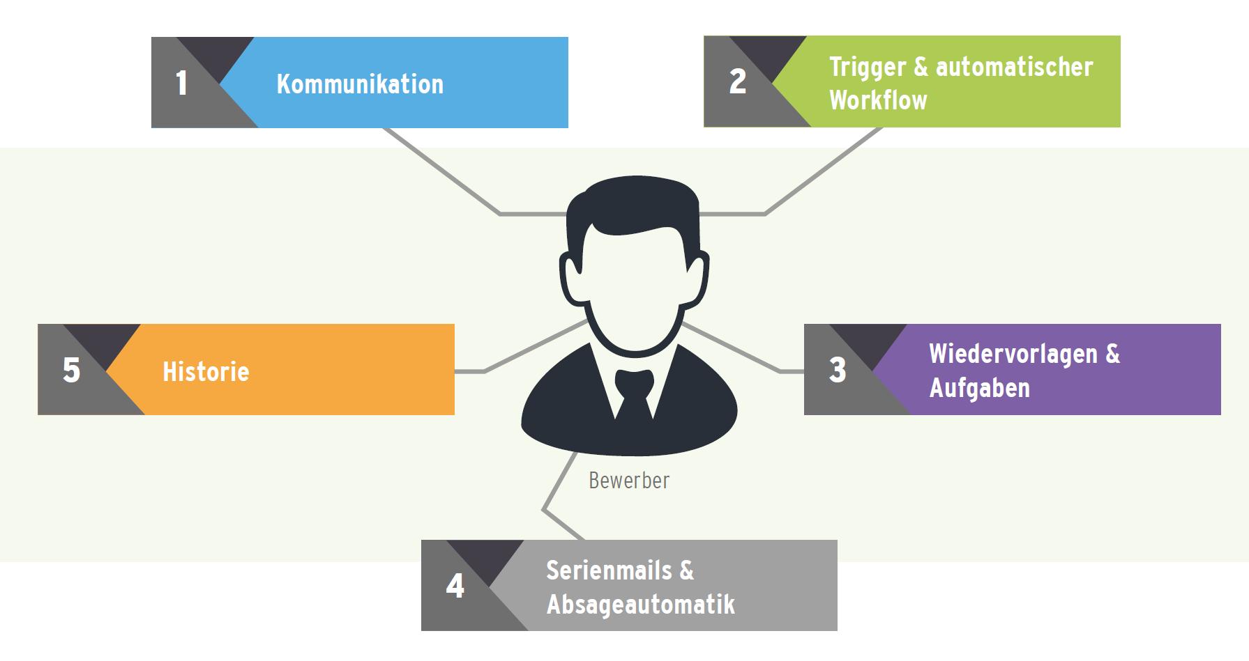 HR4YOU-PRO - Bewerberkommunikation