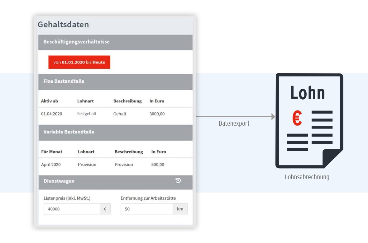 HR4YOU-PRO - Gehaltsdaten & Lohn