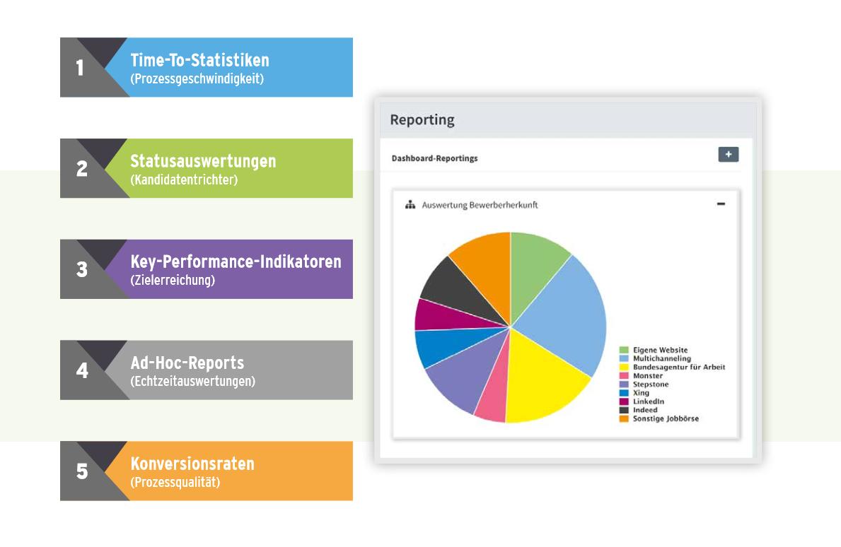 HR4YOU-PRO - Statistiken