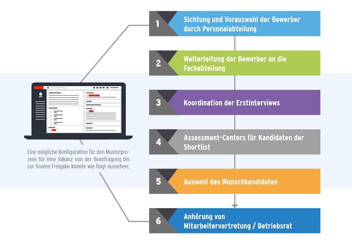 HR4YOU-PRO - Stellenplanung & Nachfolgeplanung